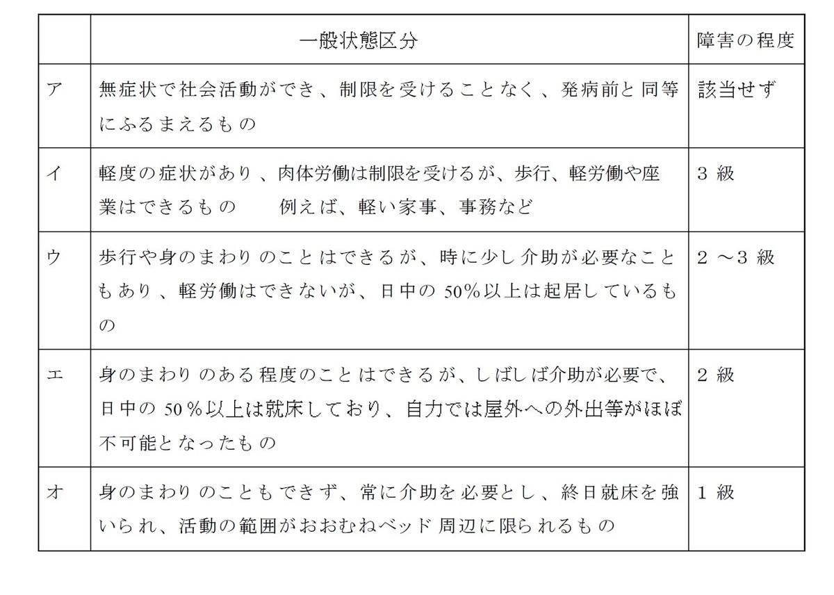 大阪 障害年金